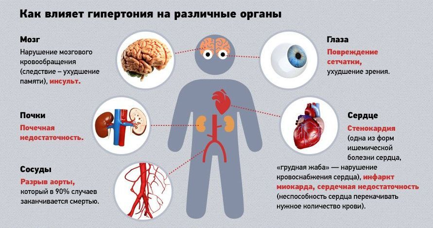 Влияние гипертонии