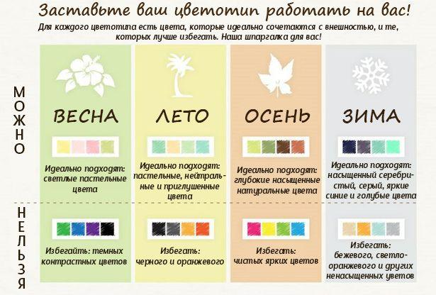 Шпаргалка по 4 цветотипам