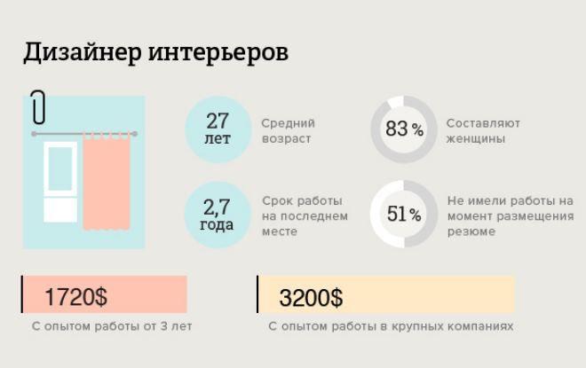Сколько зарабатывает дизайнер интерьера