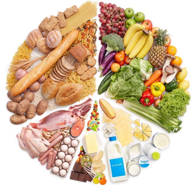 Баланс белков жиров углеводов