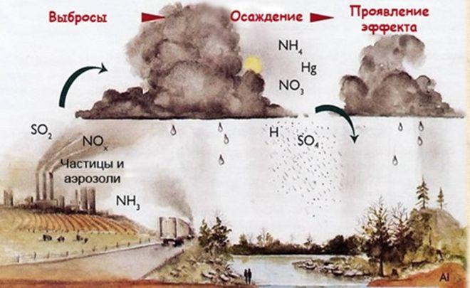 Образование кислотного дождя