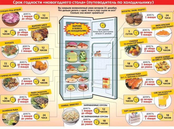 Сроки хранения продуктов