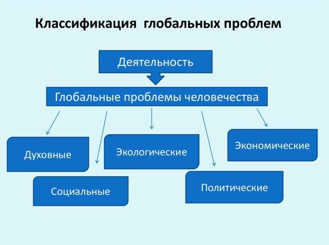 Классификация проблем