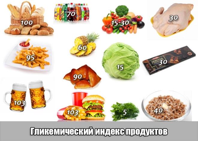 Гликемический индекс разных продуктов
