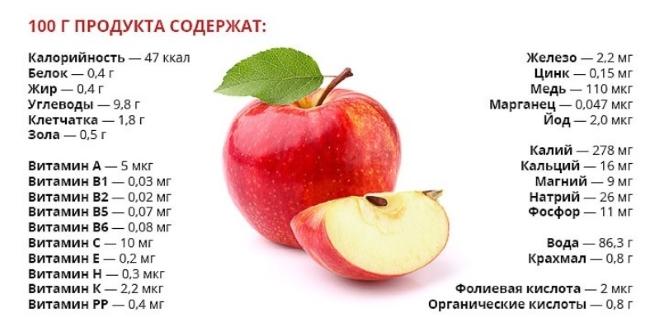 Сто грамм яблок