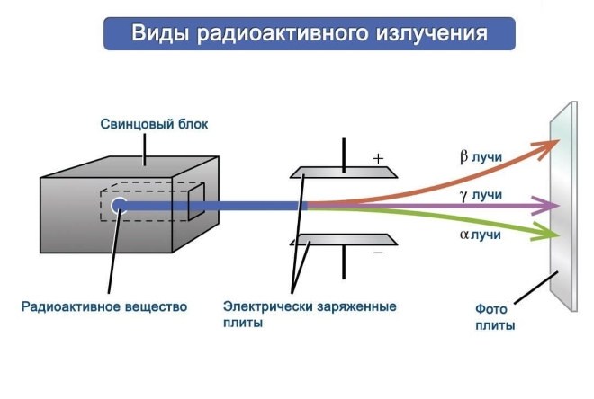 Виды радиации