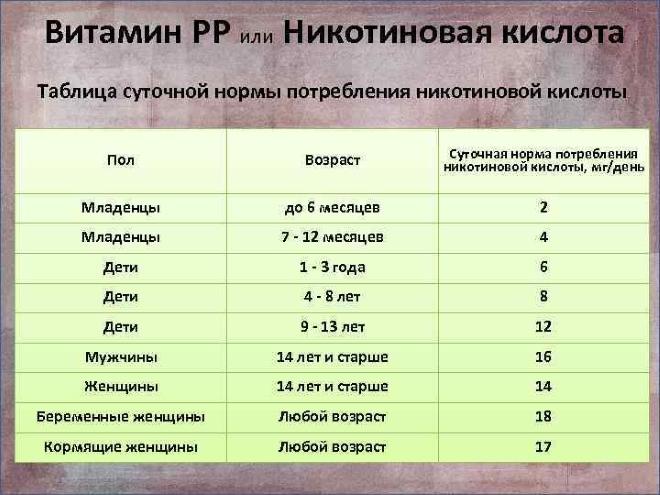 Таблица с суточной дозой