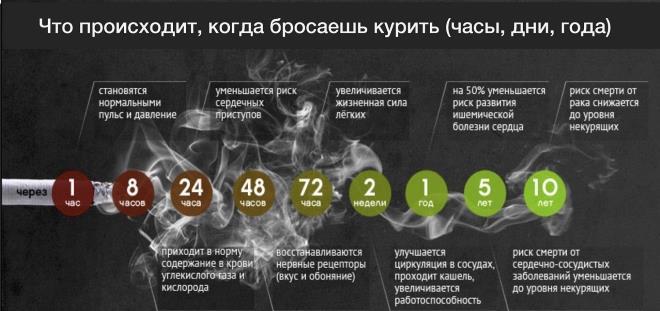Положительные моменты отказа от сигарет