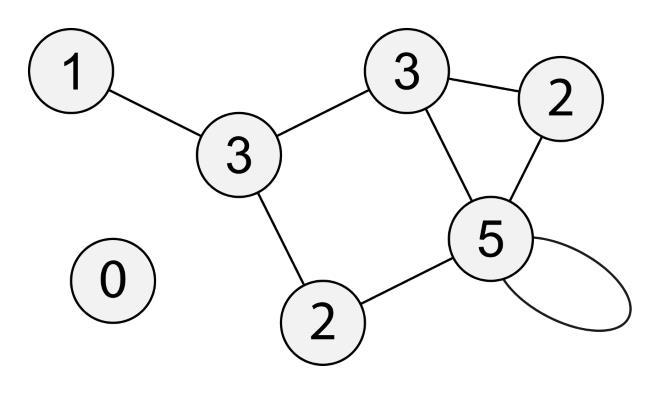Последовательность чисел