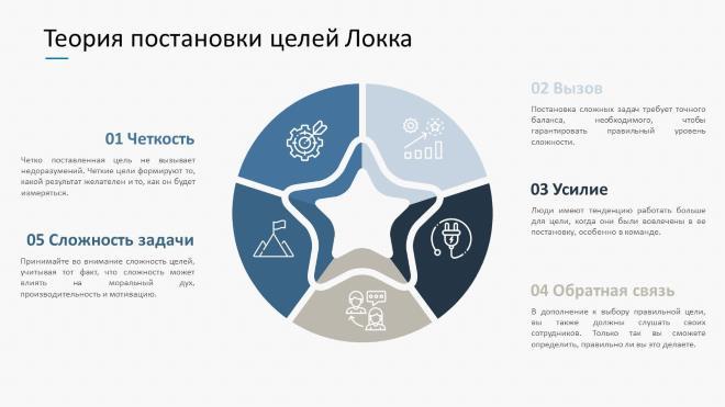 Теория постановки целей Э. Локка