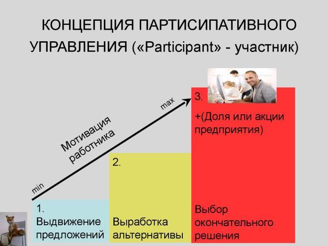 Концепция партисипативного управления