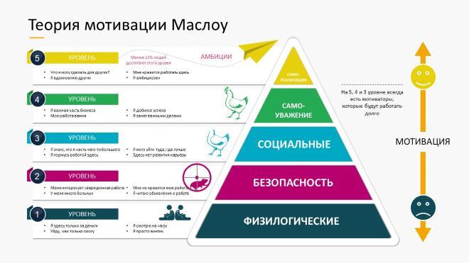 Теория иерархии потребностей Маслоу