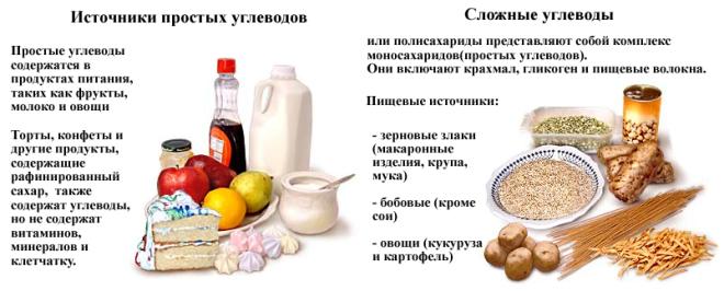 Легкоусвояемые углеводы: список продуктов (таблица)