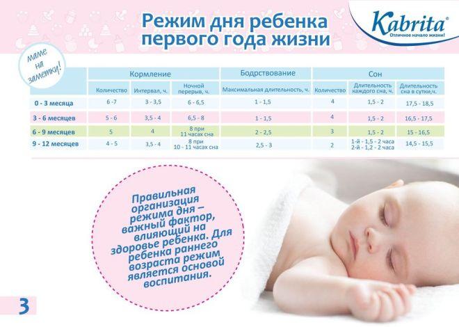 Режим дня 9-месячного ребенка