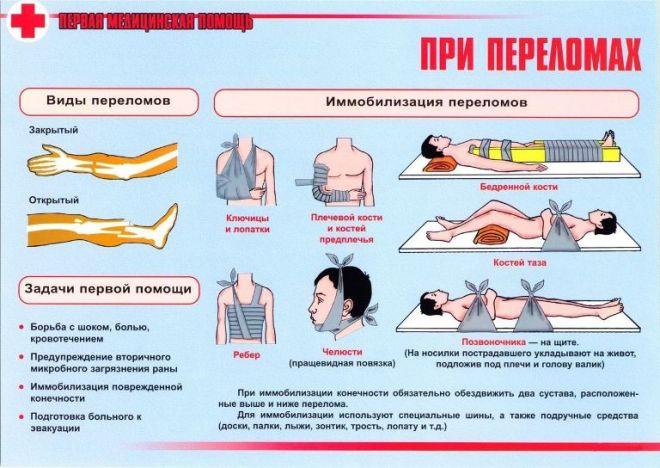 Помощь при травмах зимой