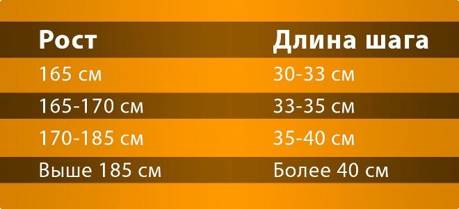 Сколько шагов нужно делать в день: сколько километров в 10000 шагов
