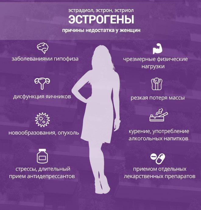 Эстрогены простатит приводит ли простатит к бесплодию