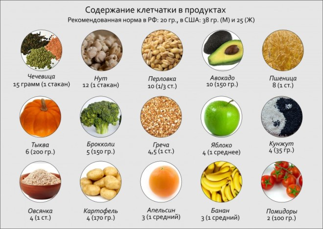 В каких продуктах содержится клетчатка: список продуктов с высоким содержанием